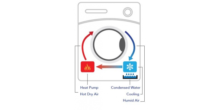 Tumble Dryer Features Demystified